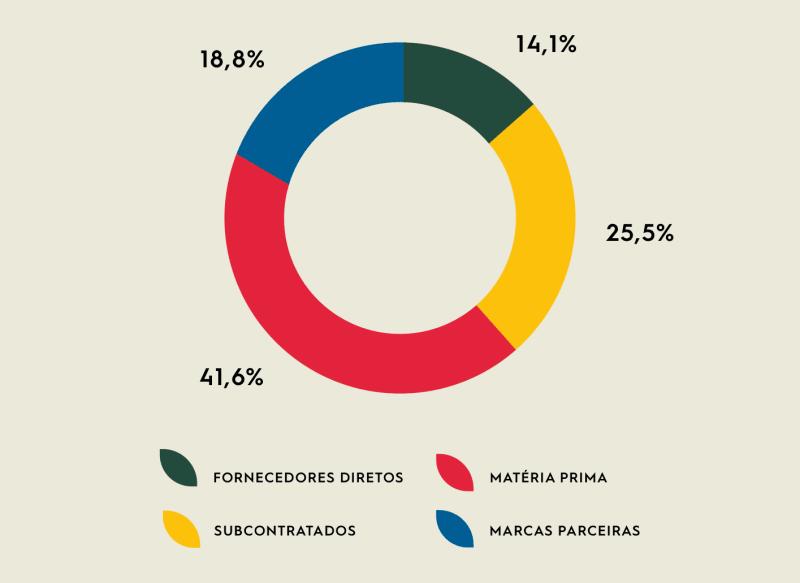 TIPOS DE FORNECEDORES